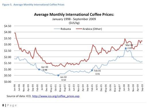 The Lao Coffee Economy